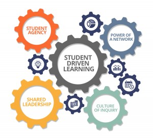 Ecosystem of Student Driven Learning